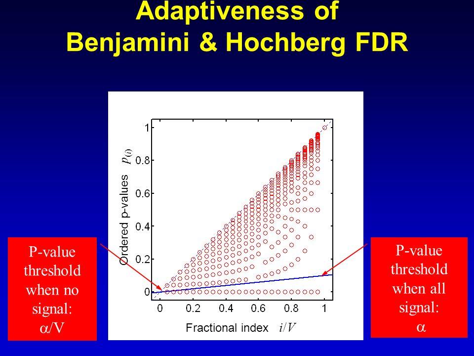 Adaptiveness of Benjamini & Hochberg FDR
