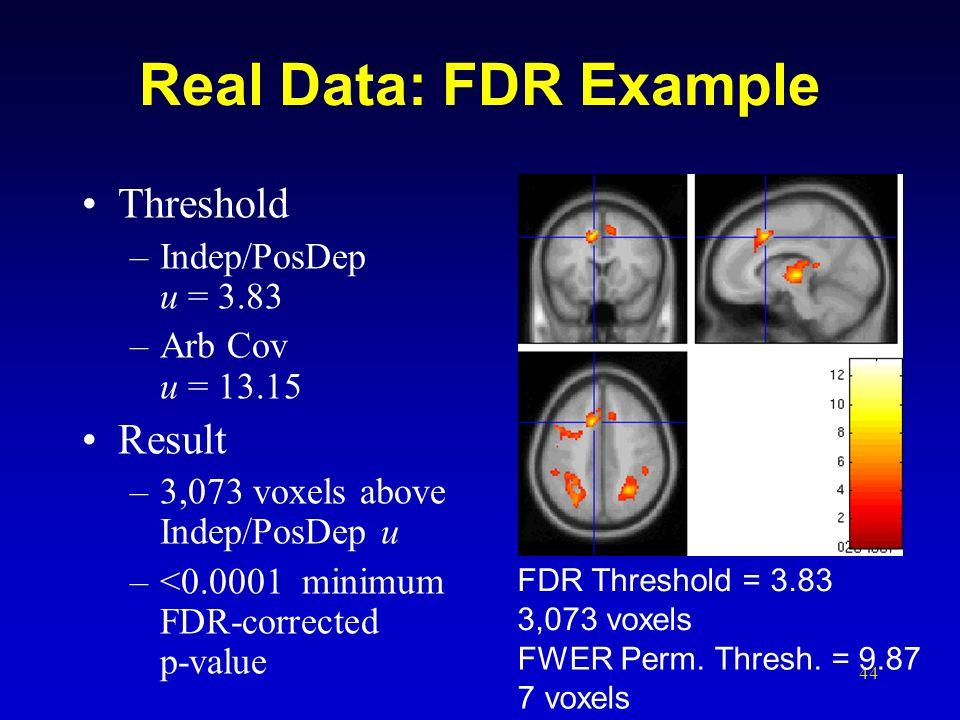 Real Data: FDR Example Threshold Result Indep/PosDep u = 3.83