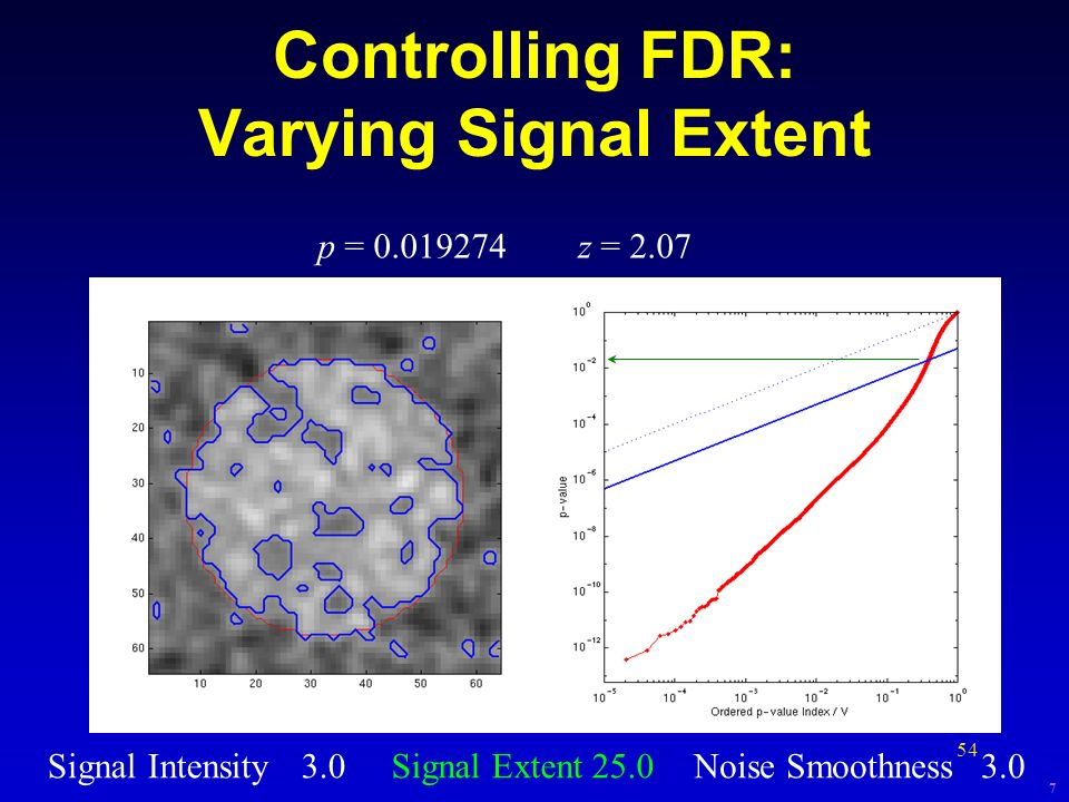 Controlling FDR: Varying Signal Extent