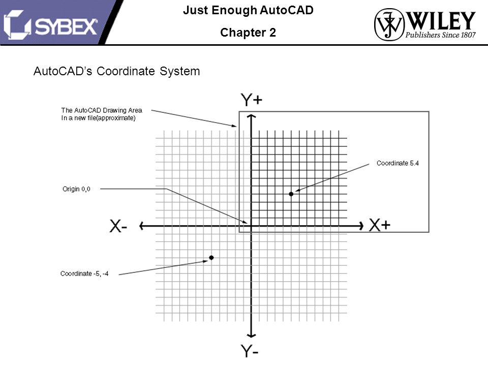 Autocad Drawing Lines With Coordinates : Understanding the drafting tools ppt download