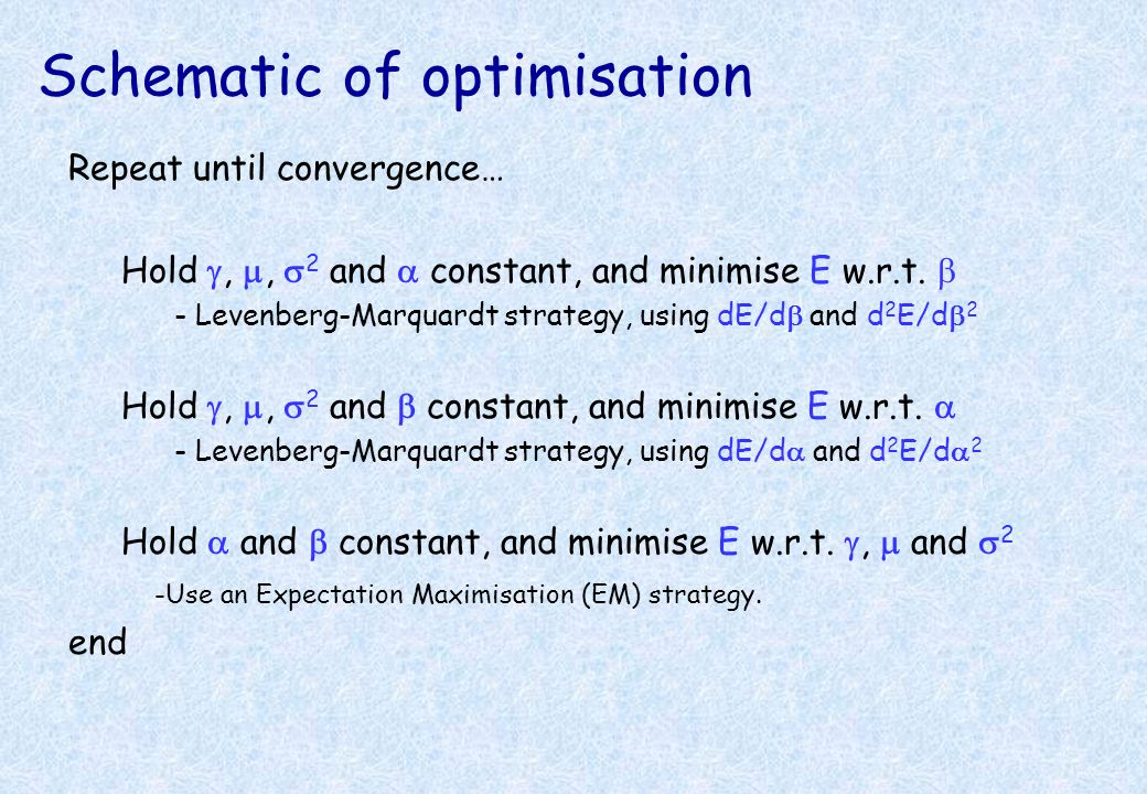 Schematic of optimisation
