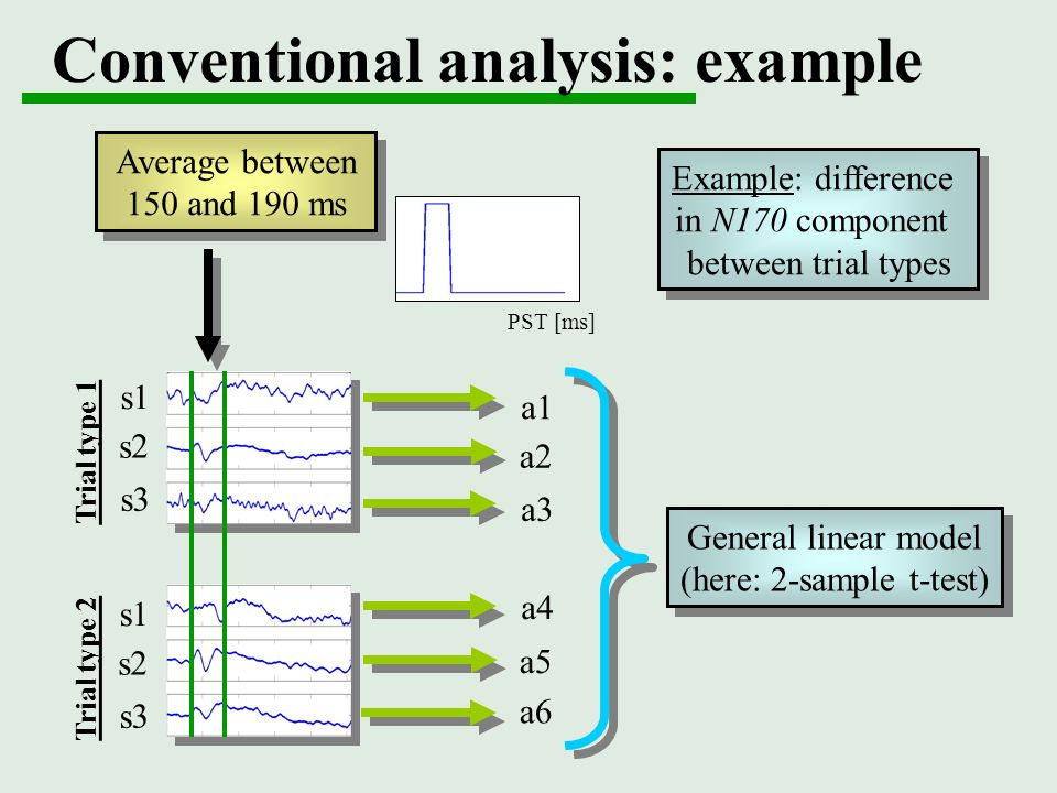 Conventional analysis: example