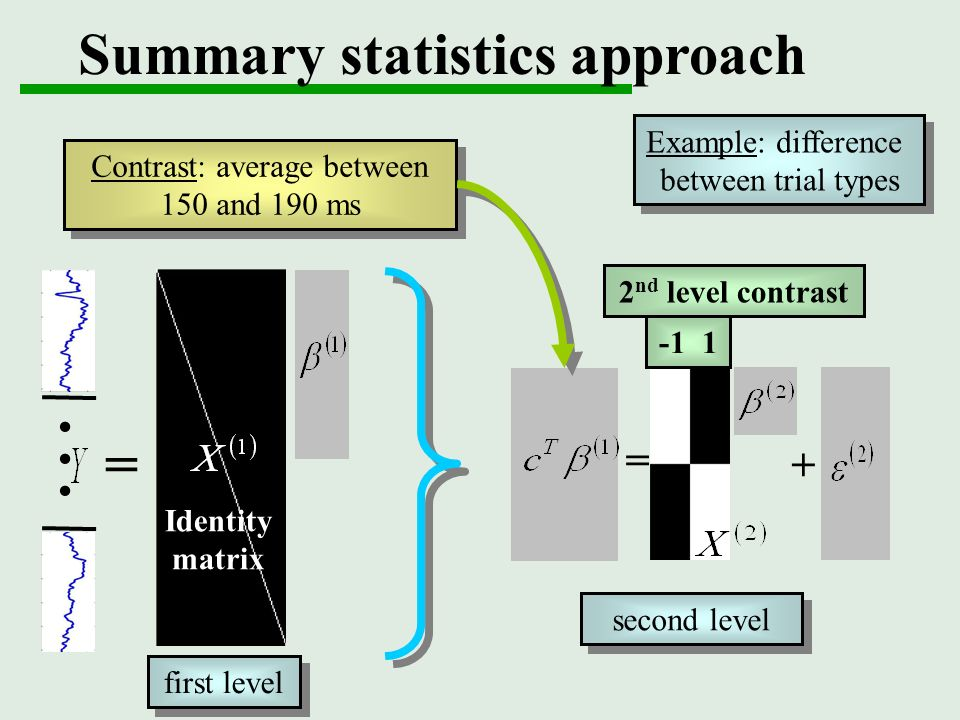 Summary statistics approach