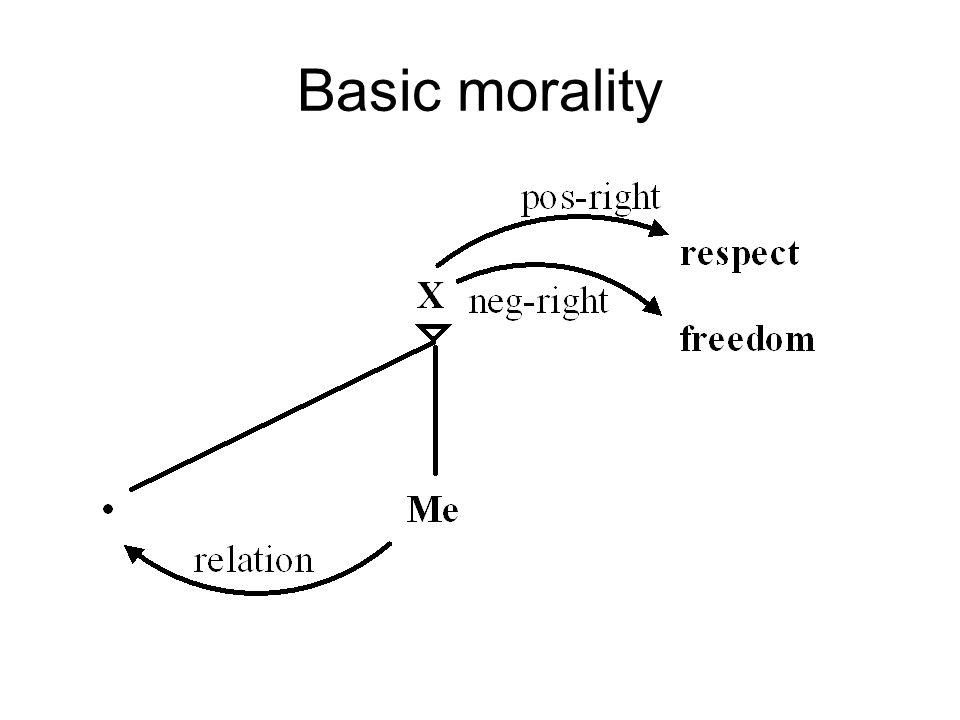 Basic morality