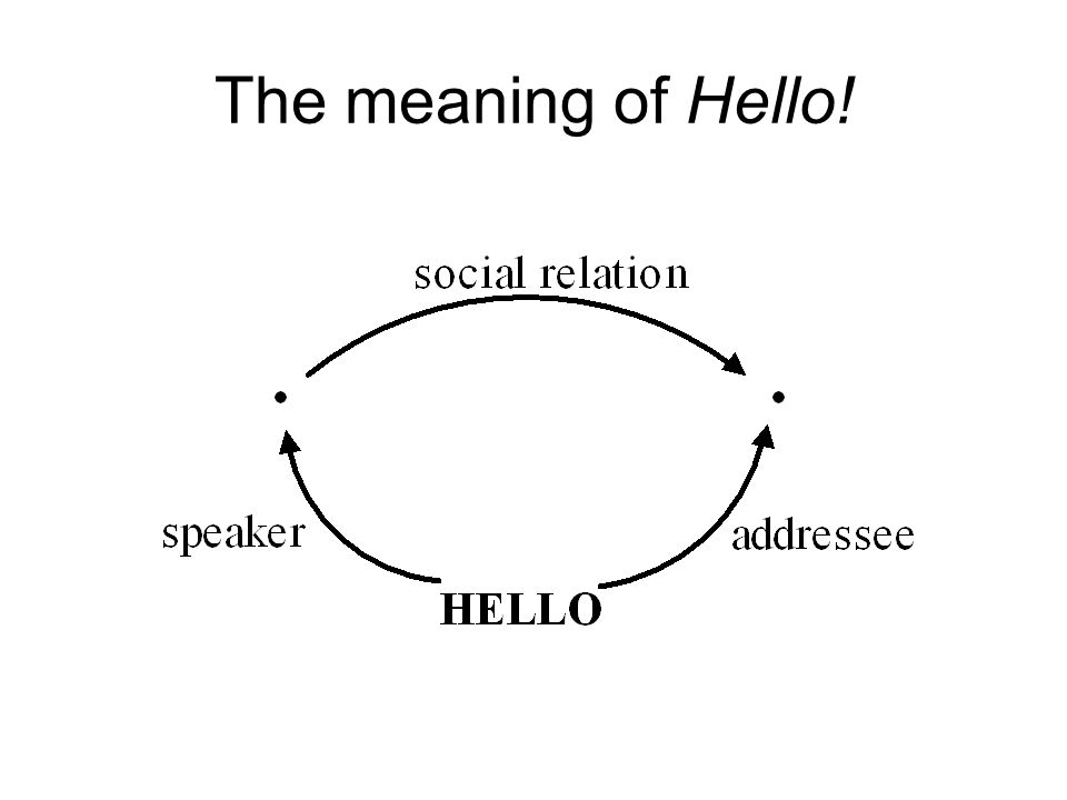 The meaning of Hello!