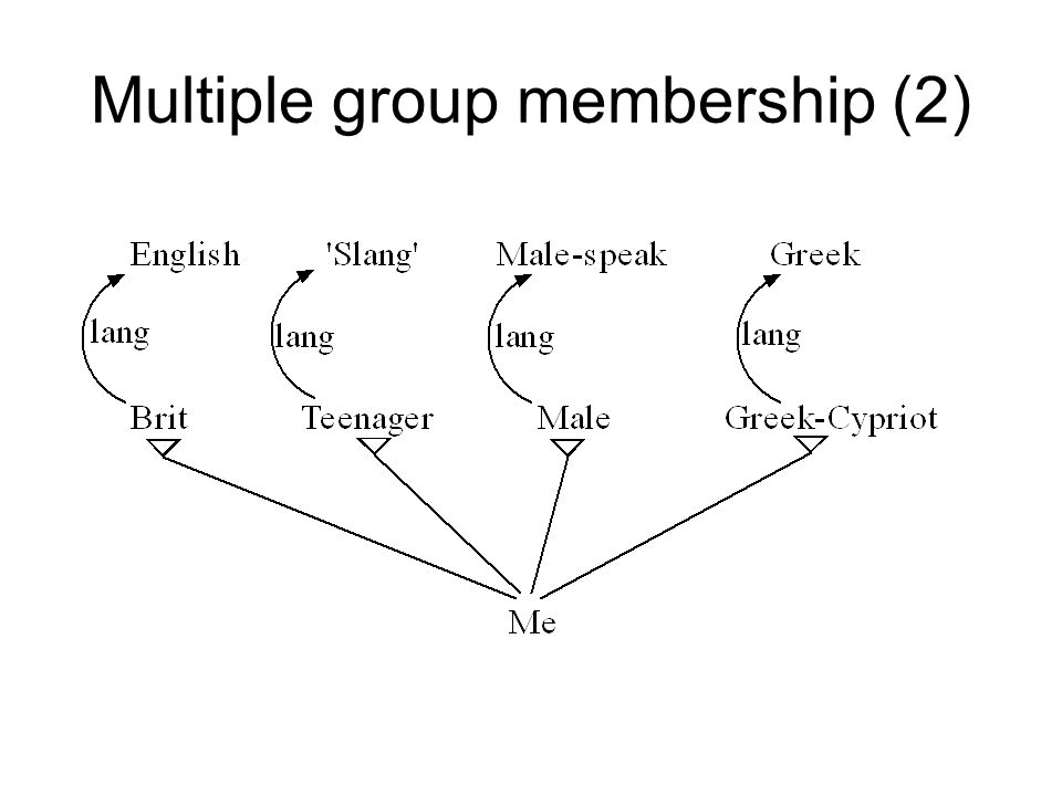 Multiple group membership (2)