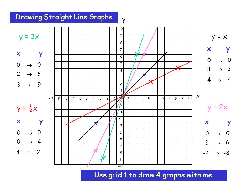 Drawing Straight Line Graphs Ppt Video Online Download