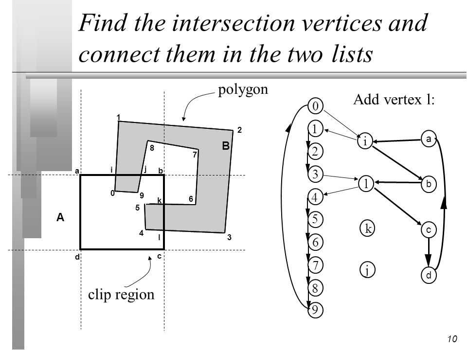 Find the intersection vertices and connect them in the two lists
