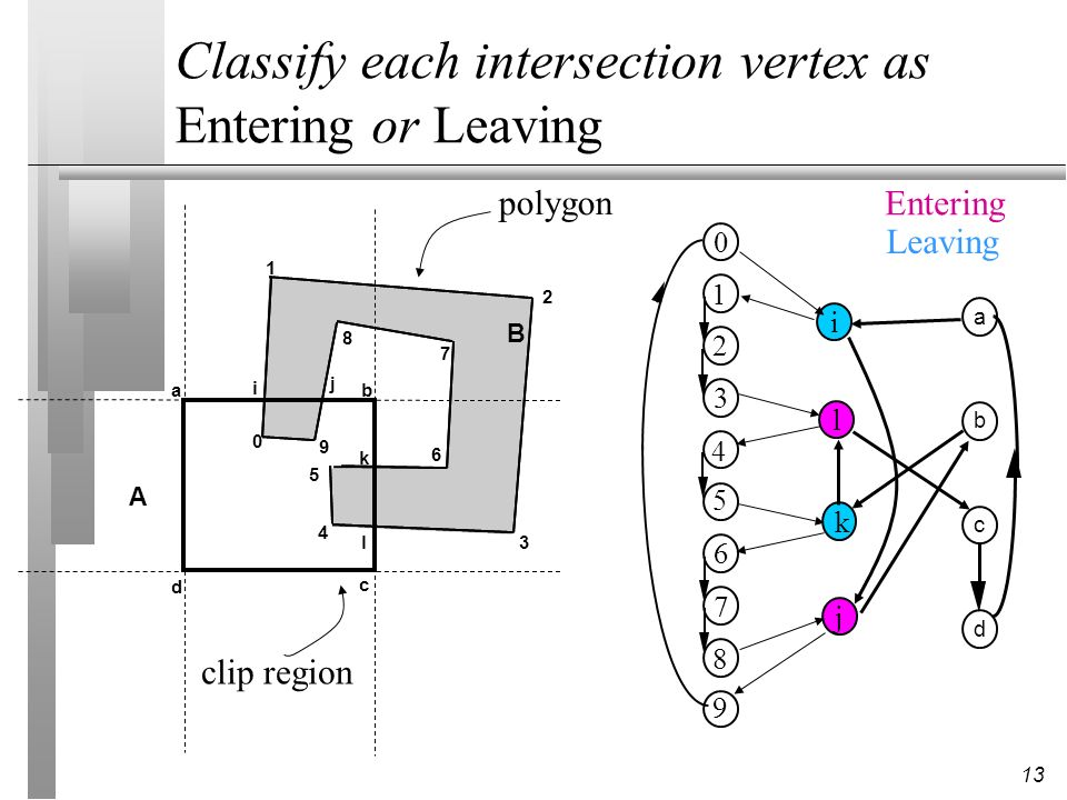 Classify each intersection vertex as Entering or Leaving