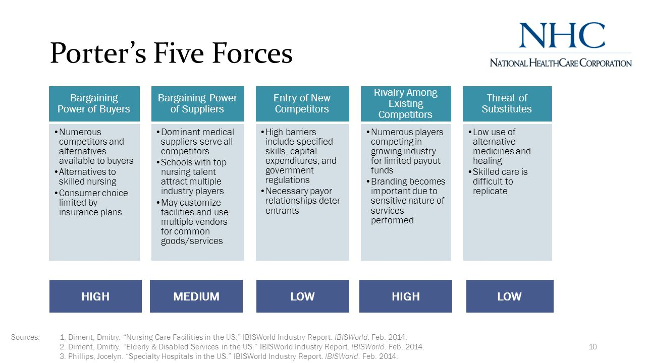 application of porters five forces in Porters famous five forces of competitive positioning model provides a simple but powerful perspective tool for assessing and analyzing the competitive strength and position of a business, organization or corporation in a given industry (porter.