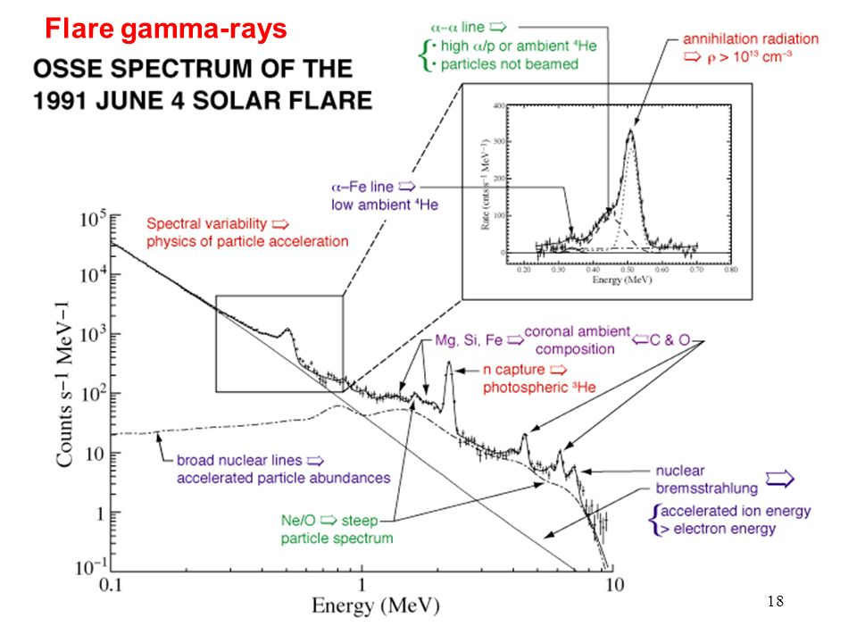 Flare gamma-rays