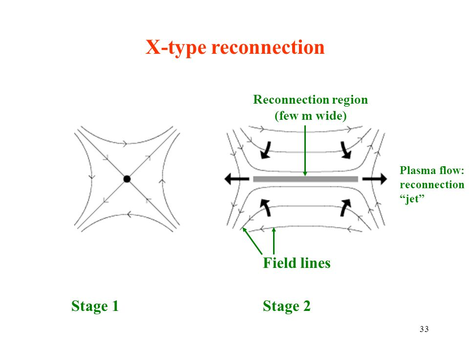 Reconnection region (few m wide)