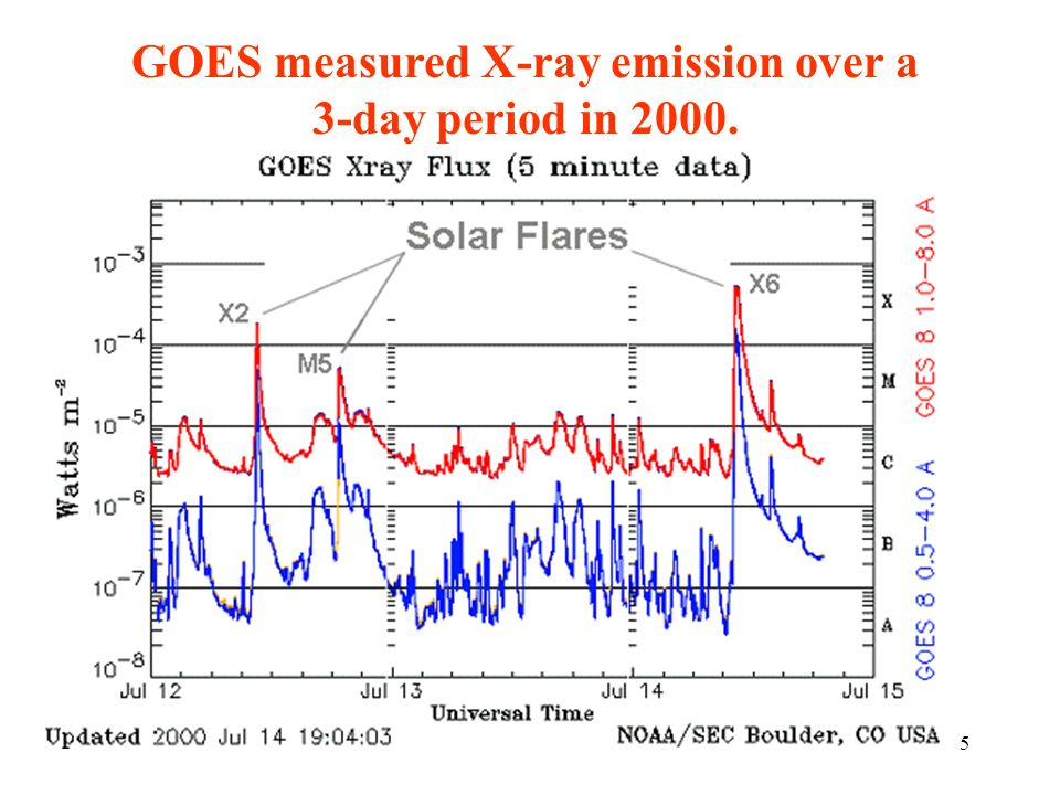 GOES measured X-ray emission over a 3-day period in 2000.
