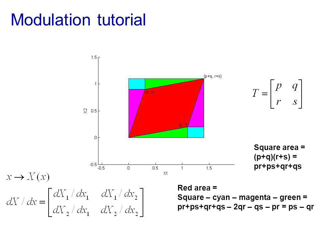 Modulation tutorial Square area = (p+q)(r+s) = pr+ps+qr+qs