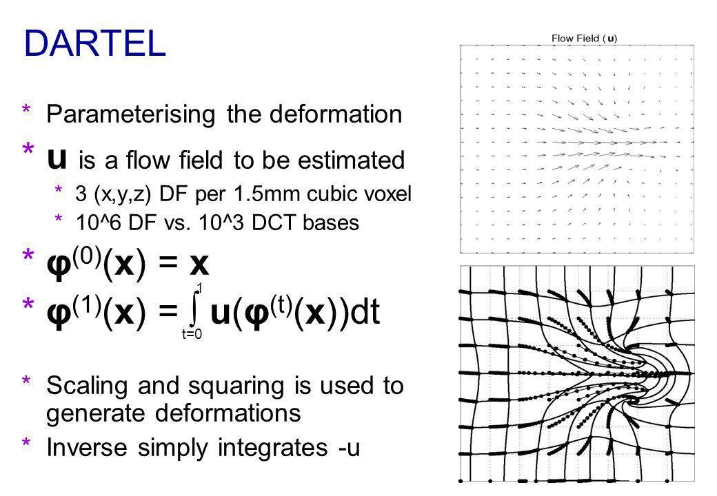 u is a flow field to be estimated φ(0)(x) = x φ(1)(x) = ∫ u(φ(t)(x))dt