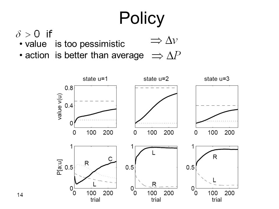 Policy value is too pessimistic action is better than average