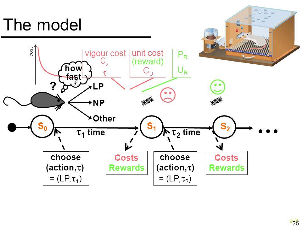 The model 1 time 2 time S0 S1 S2 vigour cost unit cost (reward) UR