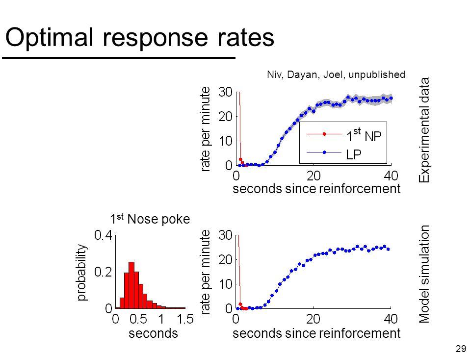 Optimal response rates