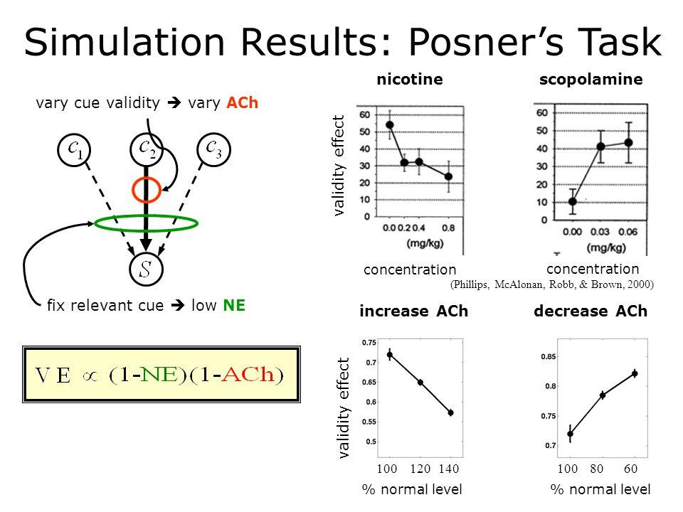 Simulation Results: Posner's Task