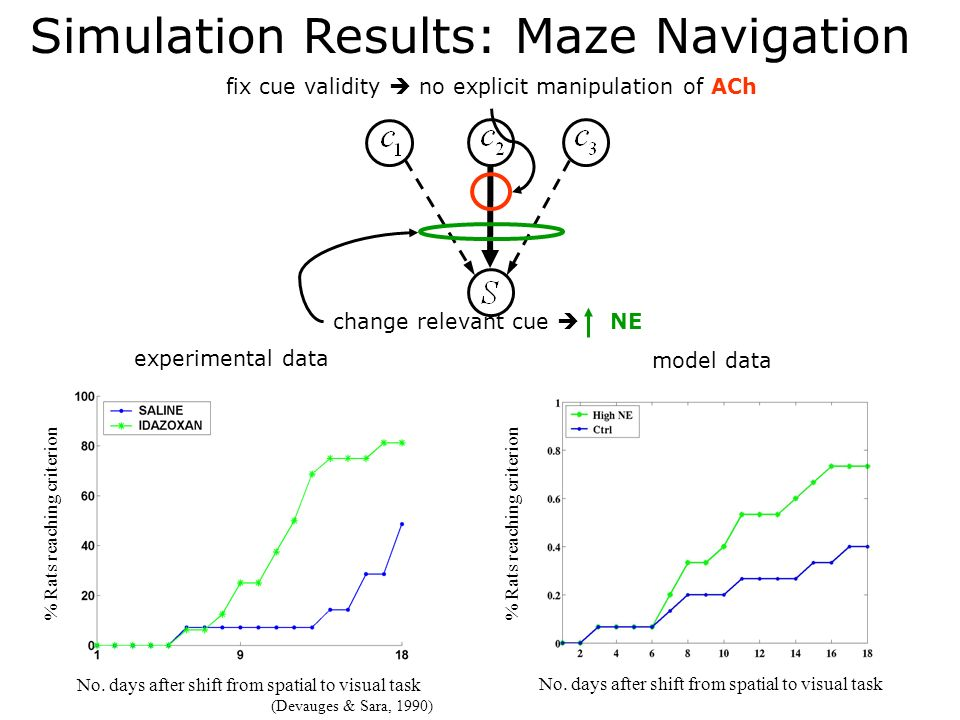 Simulation Results: Maze Navigation