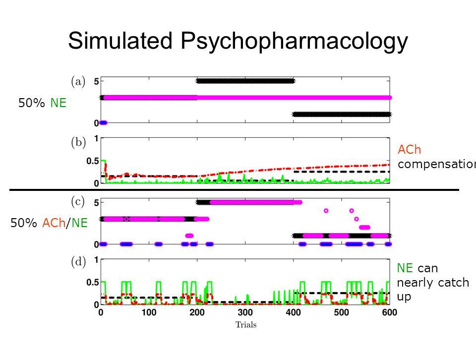 Simulated Psychopharmacology