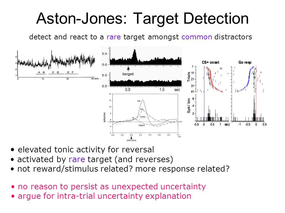 Aston-Jones: Target Detection