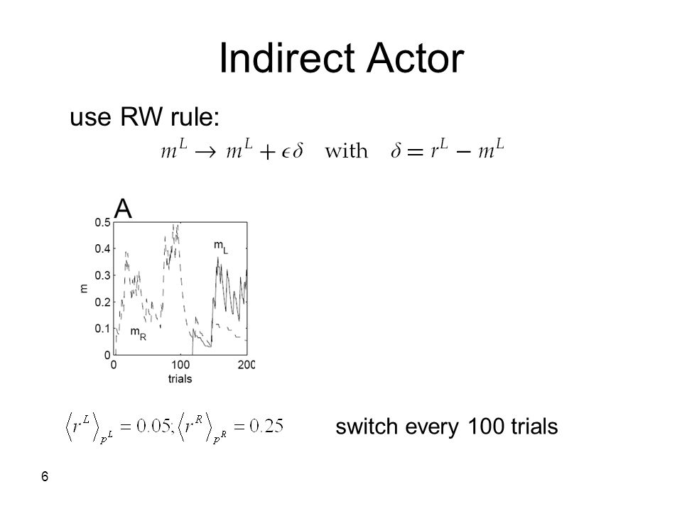 Indirect Actor use RW rule: switch every 100 trials