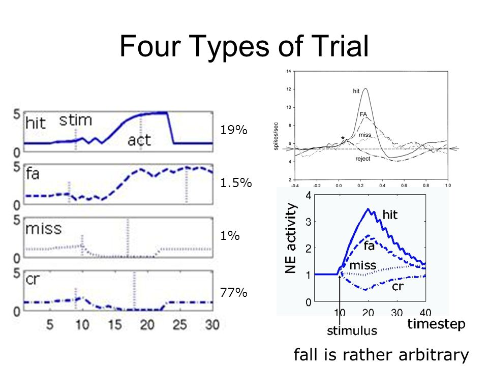 Four Types of Trial 19% 1.5% 1% 77% fall is rather arbitrary