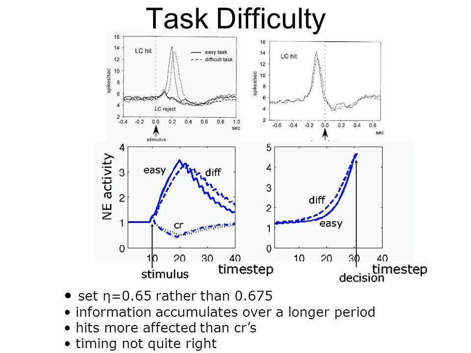 Task Difficulty set η=0.65 rather than 0.675