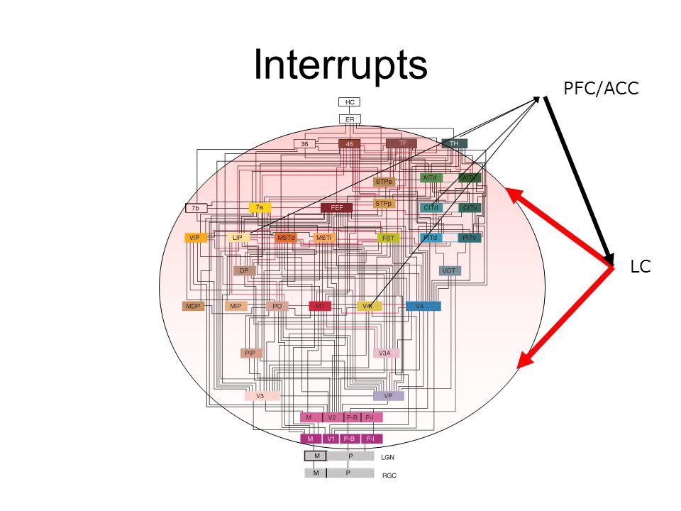 Interrupts PFC/ACC LC
