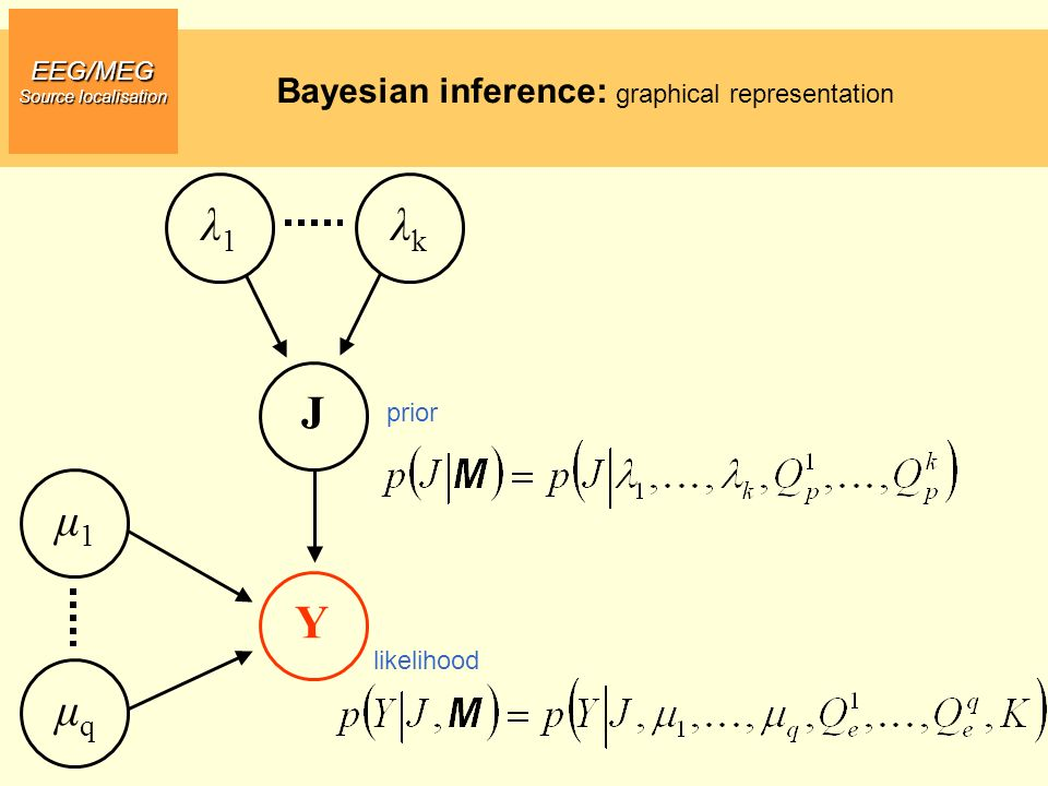 Y J μ1 μq λ1 λk Bayesian inference: graphical representation EEG/MEG