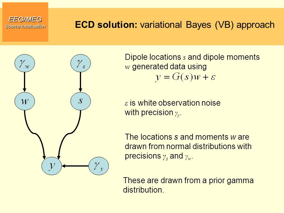 ECD solution: variational Bayes (VB) approach