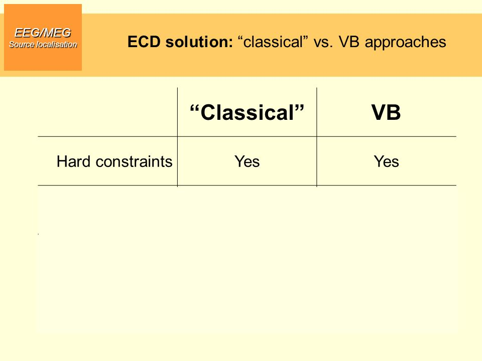 Classical VB ECD solution: classical vs. VB approaches
