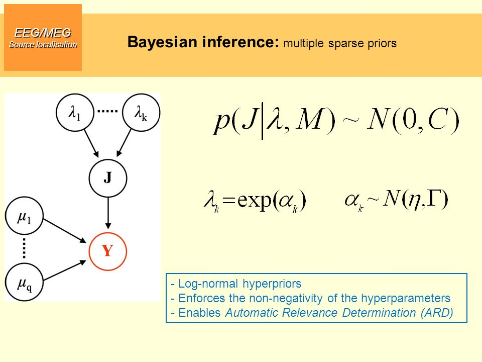 Bayesian inference: multiple sparse priors