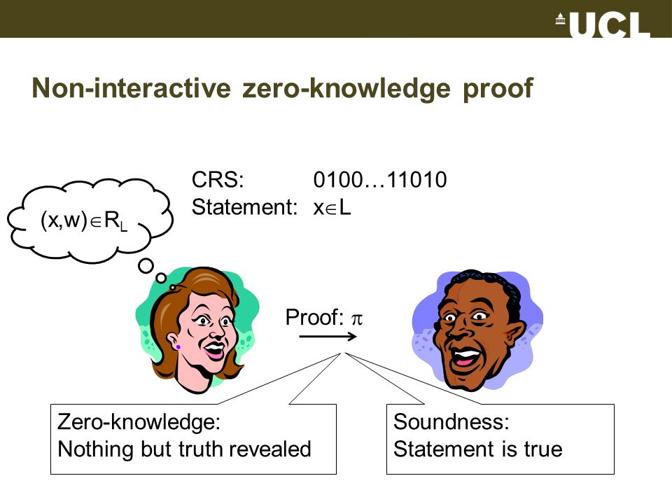 Non-interactive zero-knowledge proof