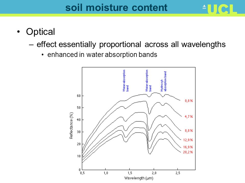 soil moisture content Optical