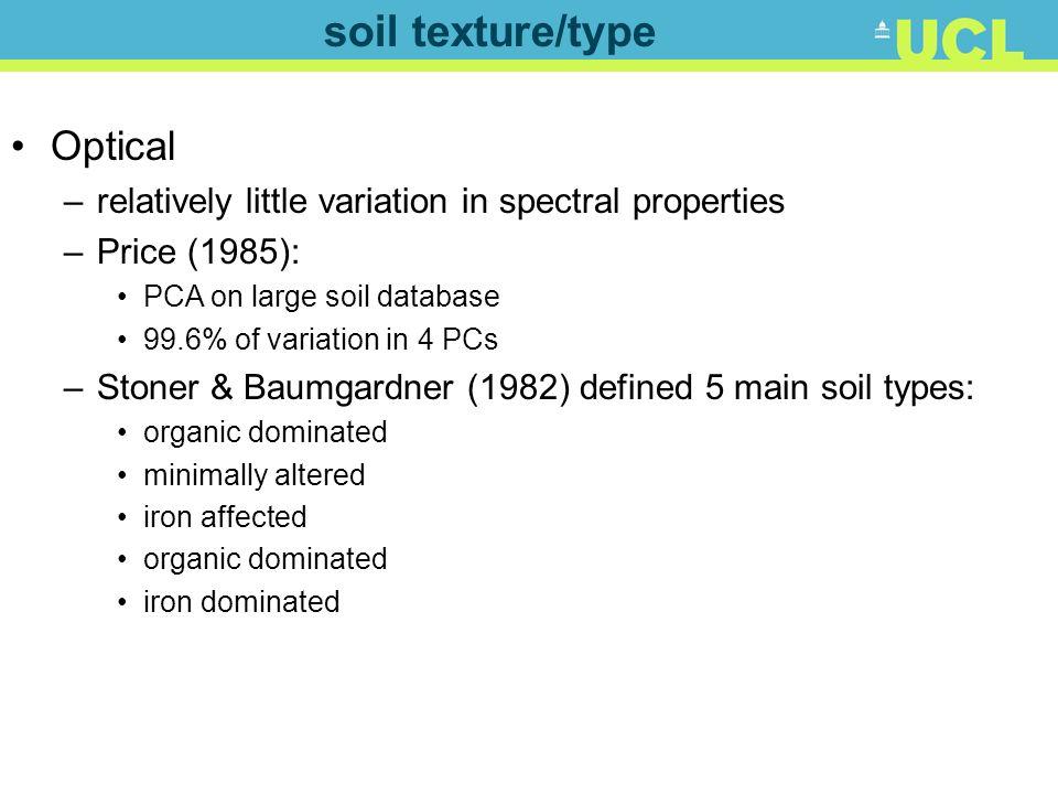 soil texture/type Optical