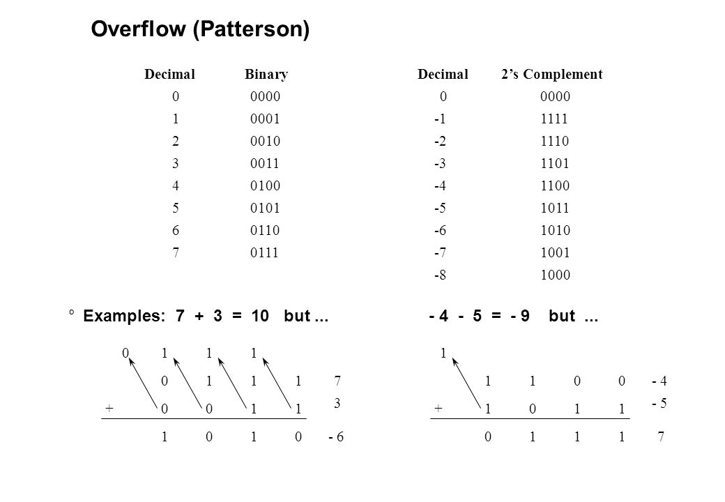 Overflow (Patterson) Decimal. Binary. Decimal. 2's Complement. 0000. 0000. 1. 0001. -1. 1111.