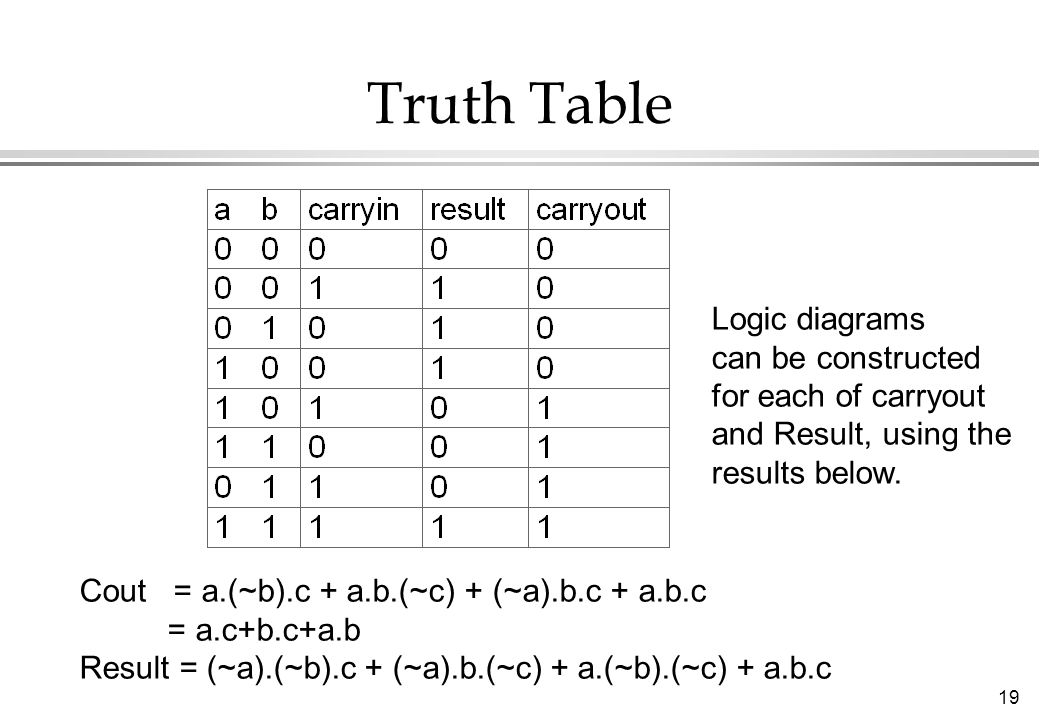 Truth Table Logic diagrams can be constructed for each of carryout