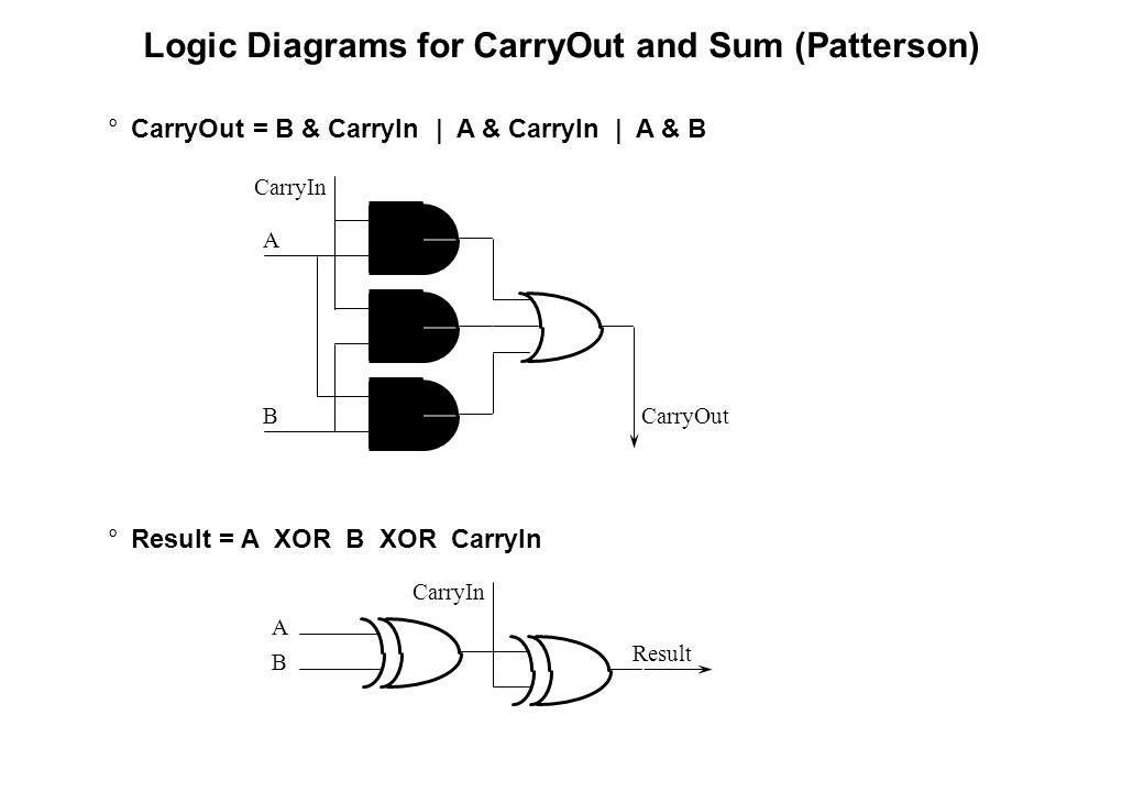 Logic Diagrams for CarryOut and Sum (Patterson)