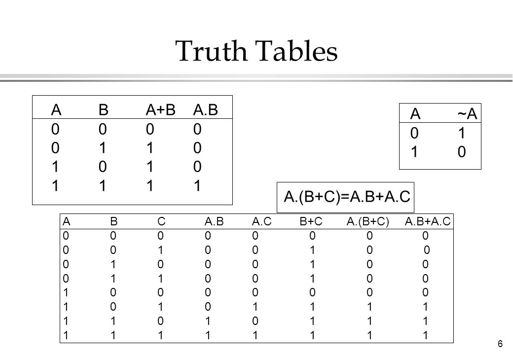Truth Tables A B A+B A.B A ~A 0 0 0 0 0 1 0 1 1 0 1 0 1 0 1 0 1 1 1 1