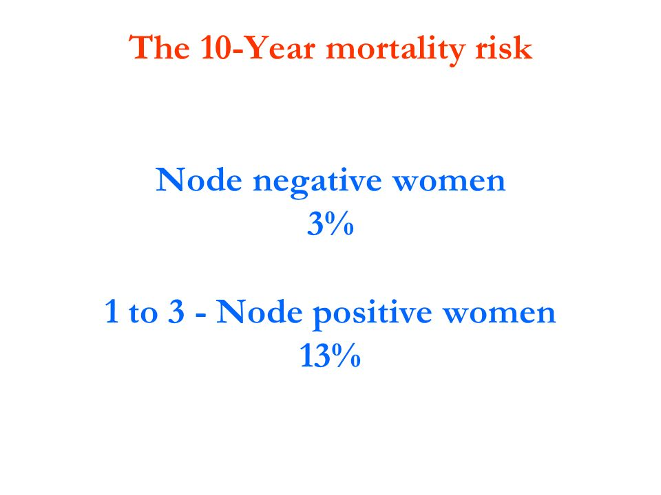 The 10-Year mortality risk 1 to 3 - Node positive women