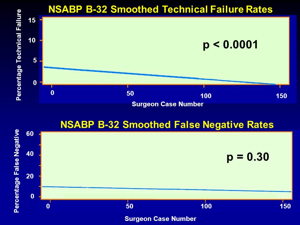 p < 0.0001 p = 0.30 NSABP B-32 Smoothed Technical Failure Rates