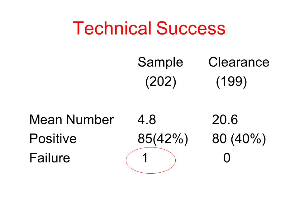 Technical Success Sample Clearance (202) (199) Mean Number 4.8 20.6