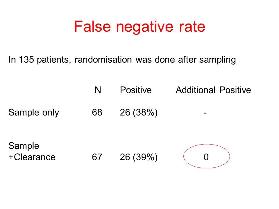 False negative rate In 135 patients, randomisation was done after sampling. N Positive Additional Positive.