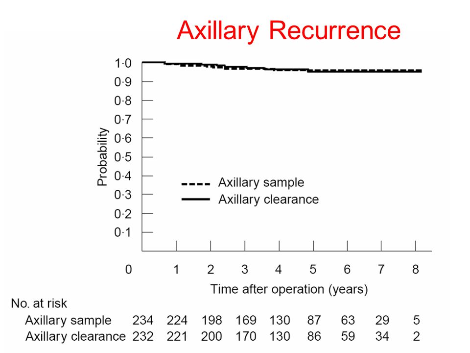 Axillary Recurrence