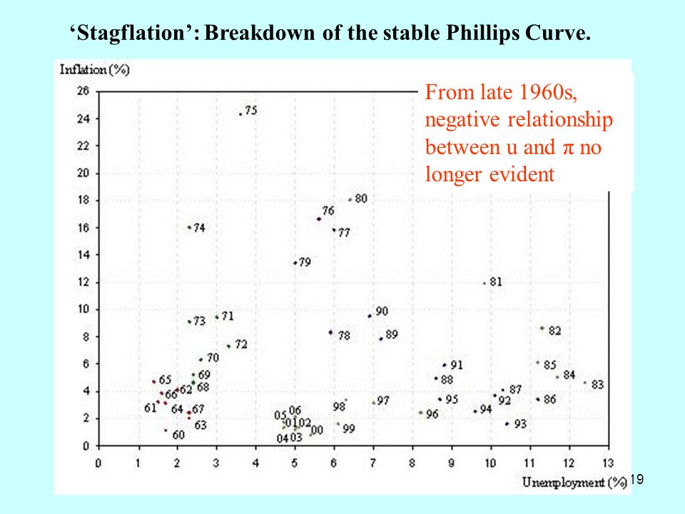 'Stagflation': Breakdown of the stable Phillips Curve.