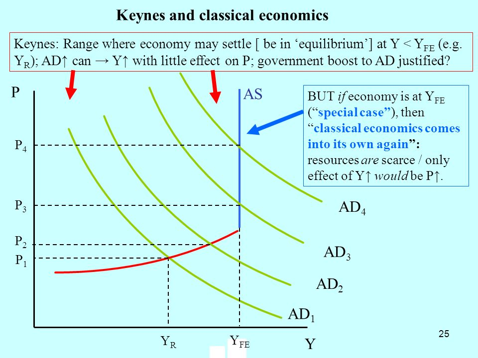 Keynes and classical economics