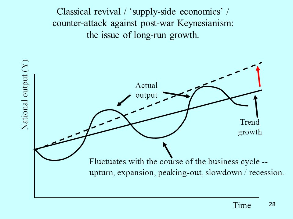 Classical revival / 'supply-side economics' / counter-attack against post-war Keynesianism: the issue of long-run growth.