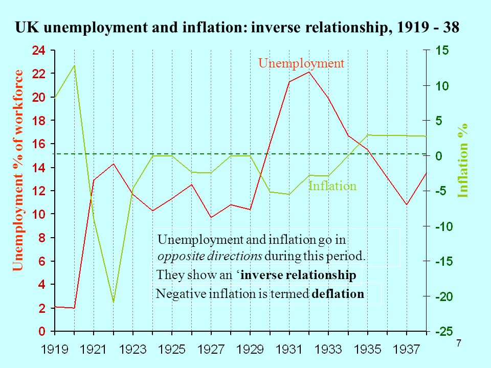 UK unemployment and inflation: inverse relationship, 1919 - 38